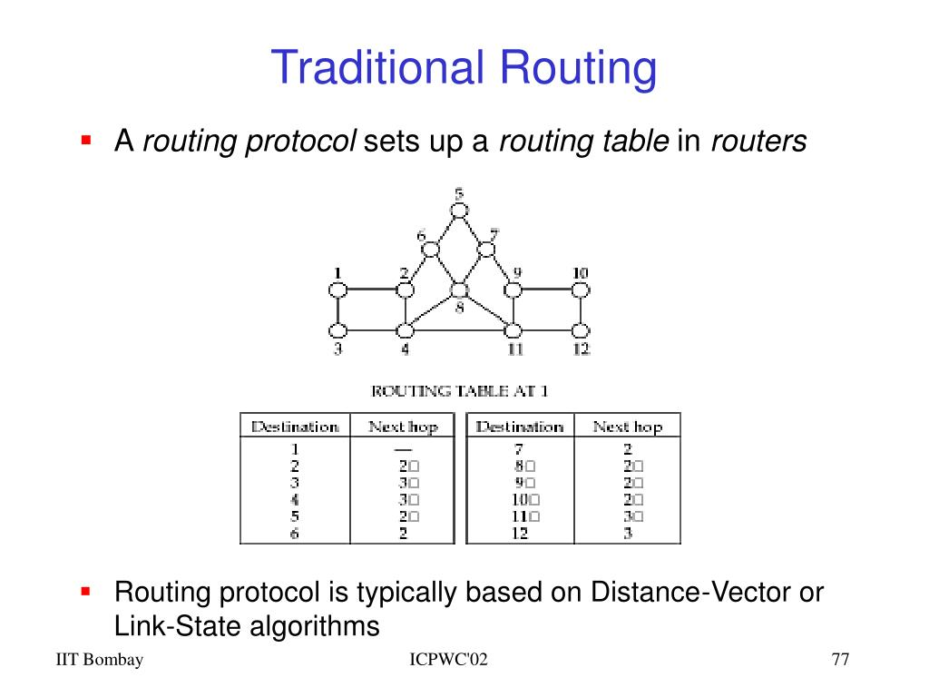 Traditional Routing