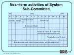 near term activities of system sub committee