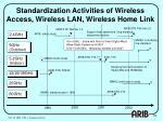 standardization activities of wireless access wireless lan wireless home link