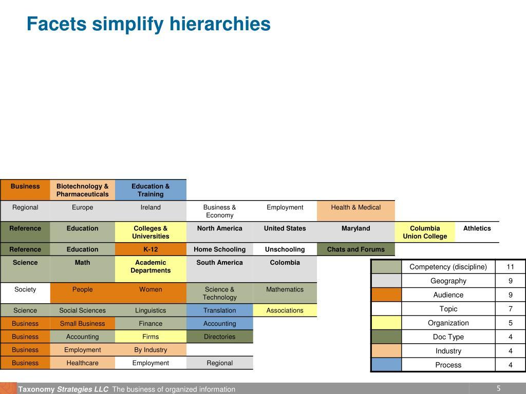 Facets simplify hierarchies