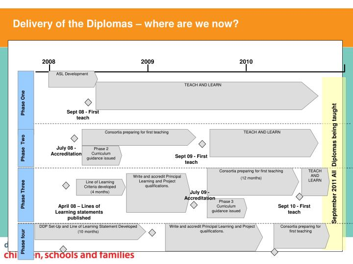 Delivery of the Diplomas – where are we now?