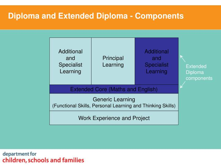 Diploma and Extended Diploma - Components