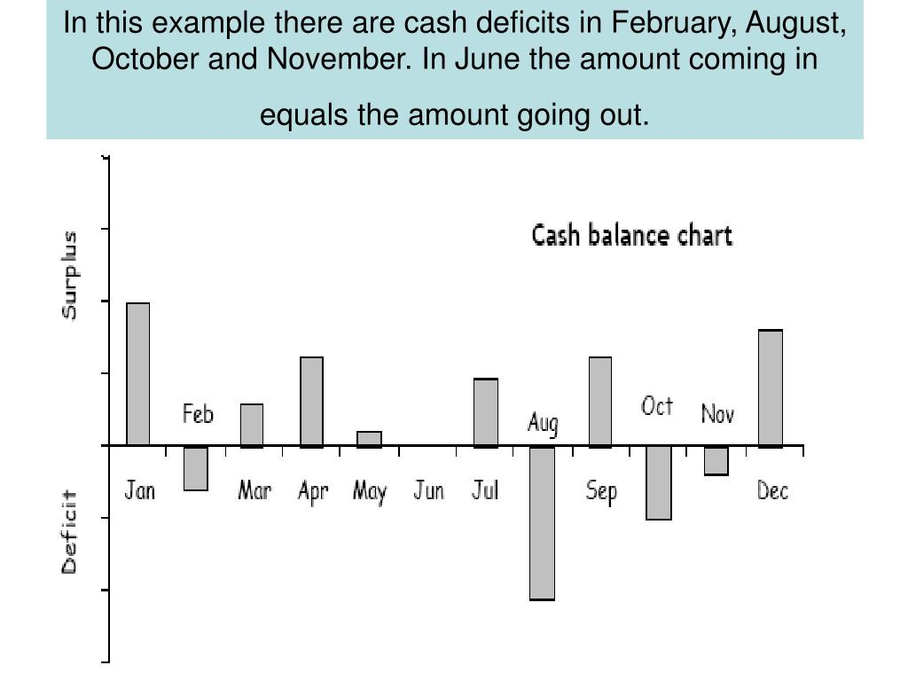 In this example there are cash deficits in February, August, October and November. In June the amount coming in equals the amount going out.