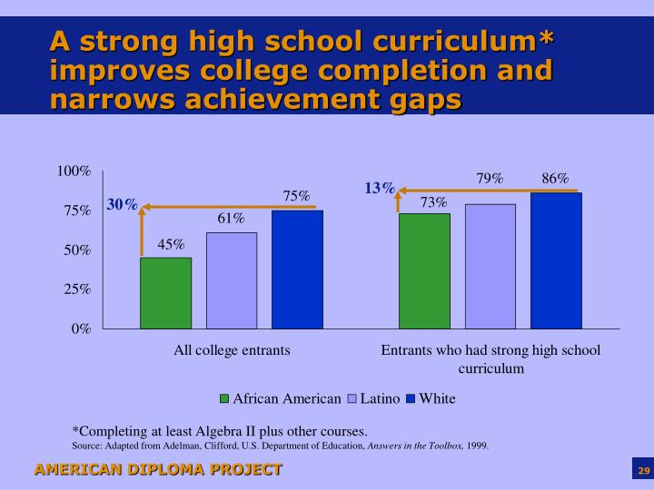 A strong high school curriculum* improves college completion and narrows achievement gaps