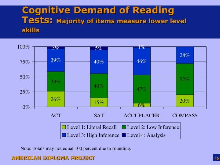 Cognitive Demand of Reading Tests: