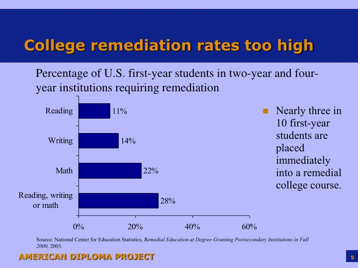 College remediation rates too high
