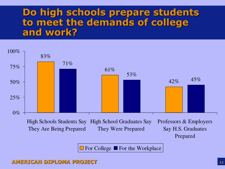 Do high schools prepare students to meet the demands of college and work?