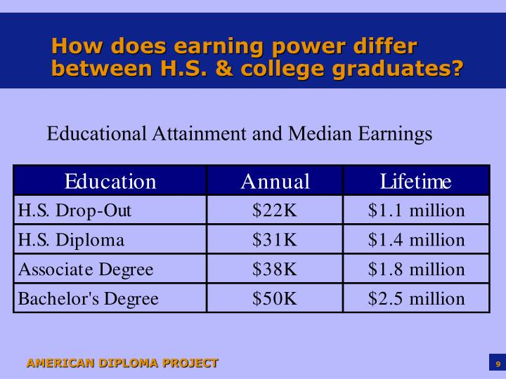 How does earning power differ between H.S. & college graduates?