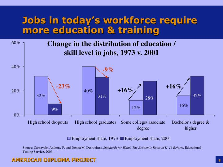 Jobs in today's workforce require more education & training