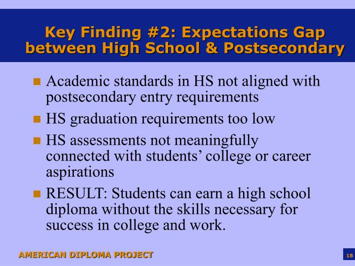 Key Finding #2: Expectations Gap between High School & Postsecondary