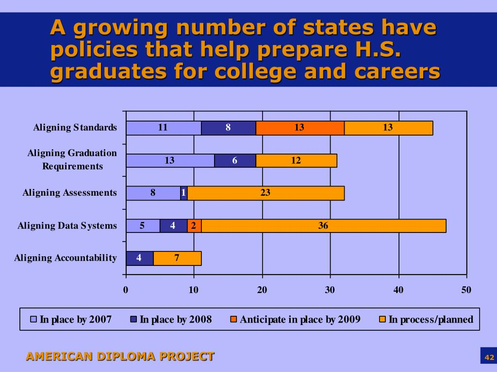 A growing number of states have policies that help prepare H.S. graduates for college and careers