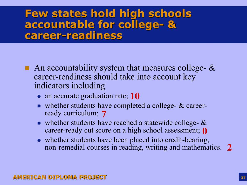 Few states hold high schools accountable for college- & career-readiness
