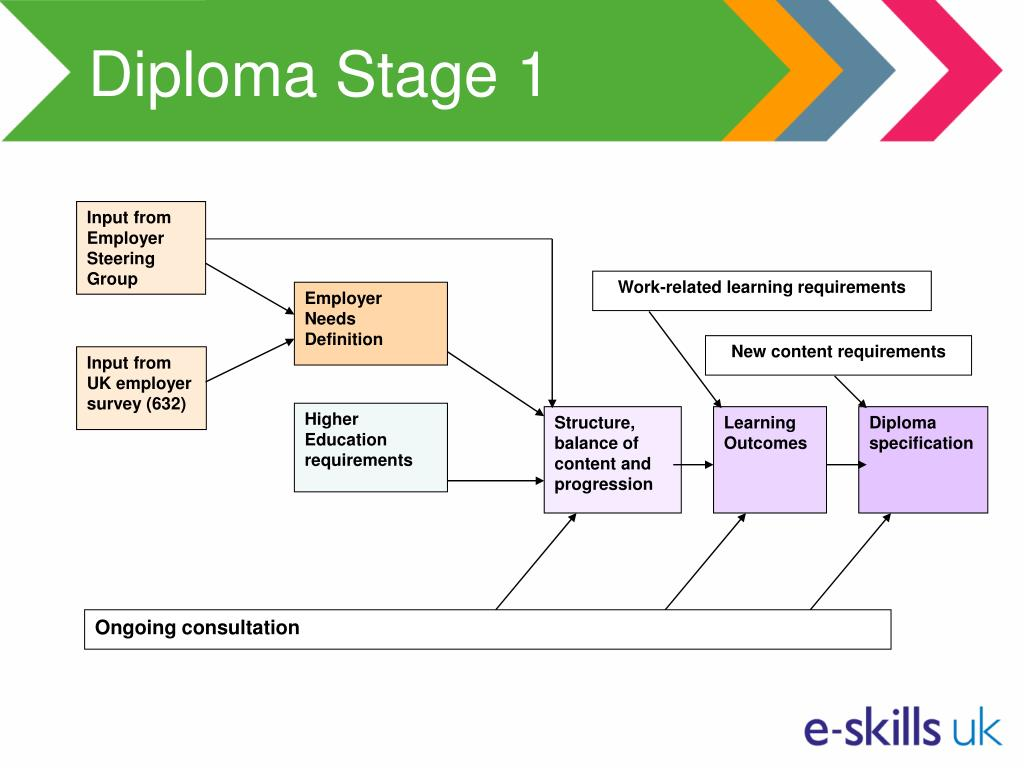 Diploma Stage 1
