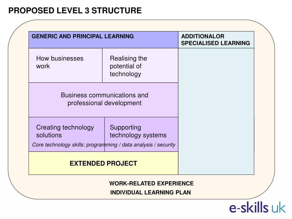 PROPOSED LEVEL 3 STRUCTURE