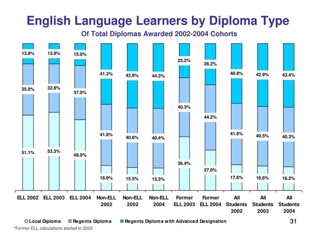 English Language Learners by Diploma Type