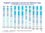 english language learners by diploma type of total diplomas awarded 2002 2004 cohorts