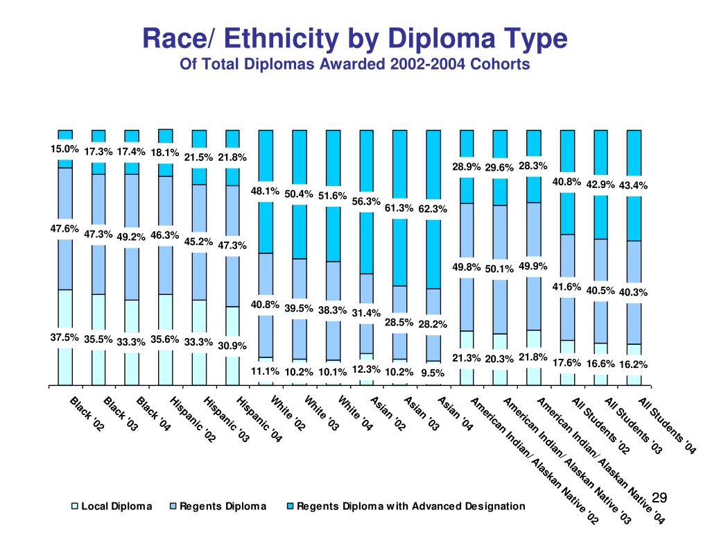 Race/ Ethnicity by Diploma Type