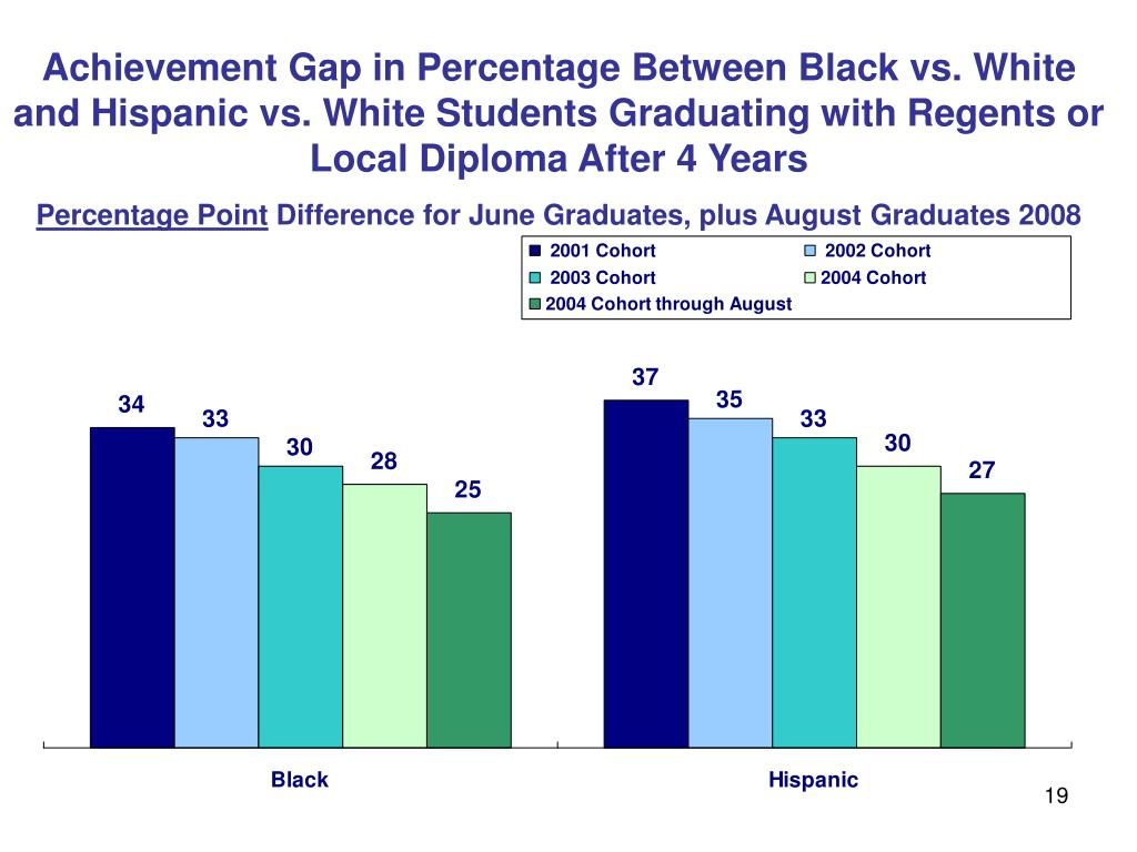 Achievement Gap in Percentage Between Black vs. White and Hispanic vs. White Students Graduating with Regents or Local Diploma After 4 Years