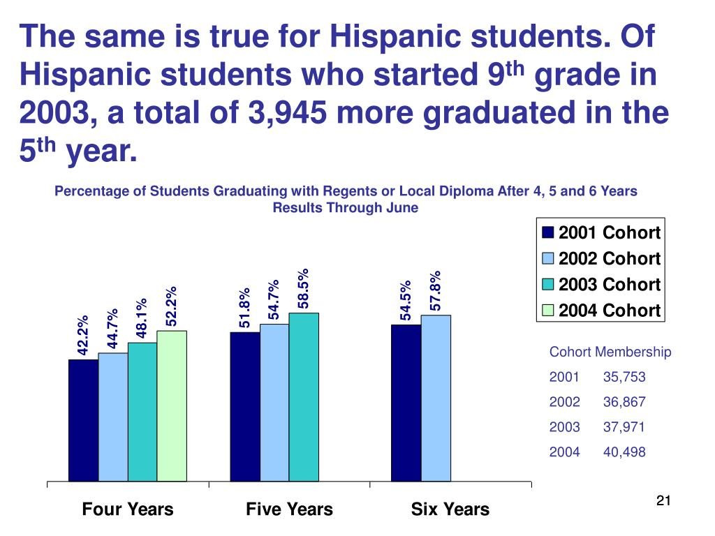 The same is true for Hispanic students. Of Hispanic students who started 9