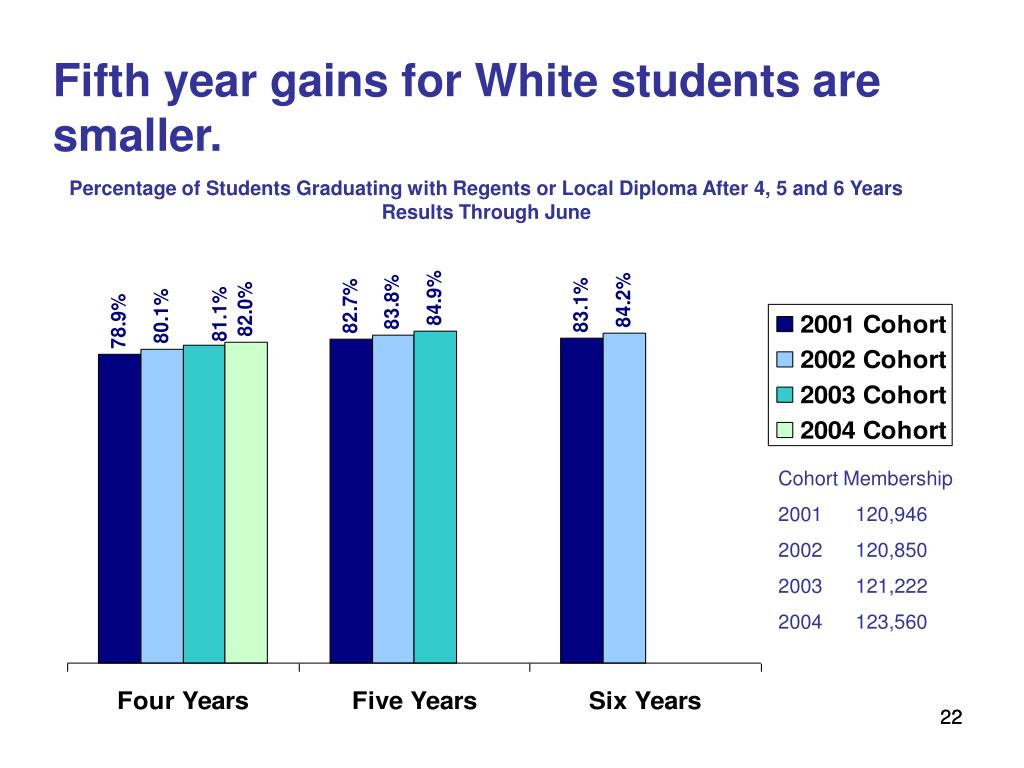 Fifth year gains for White students are smaller.