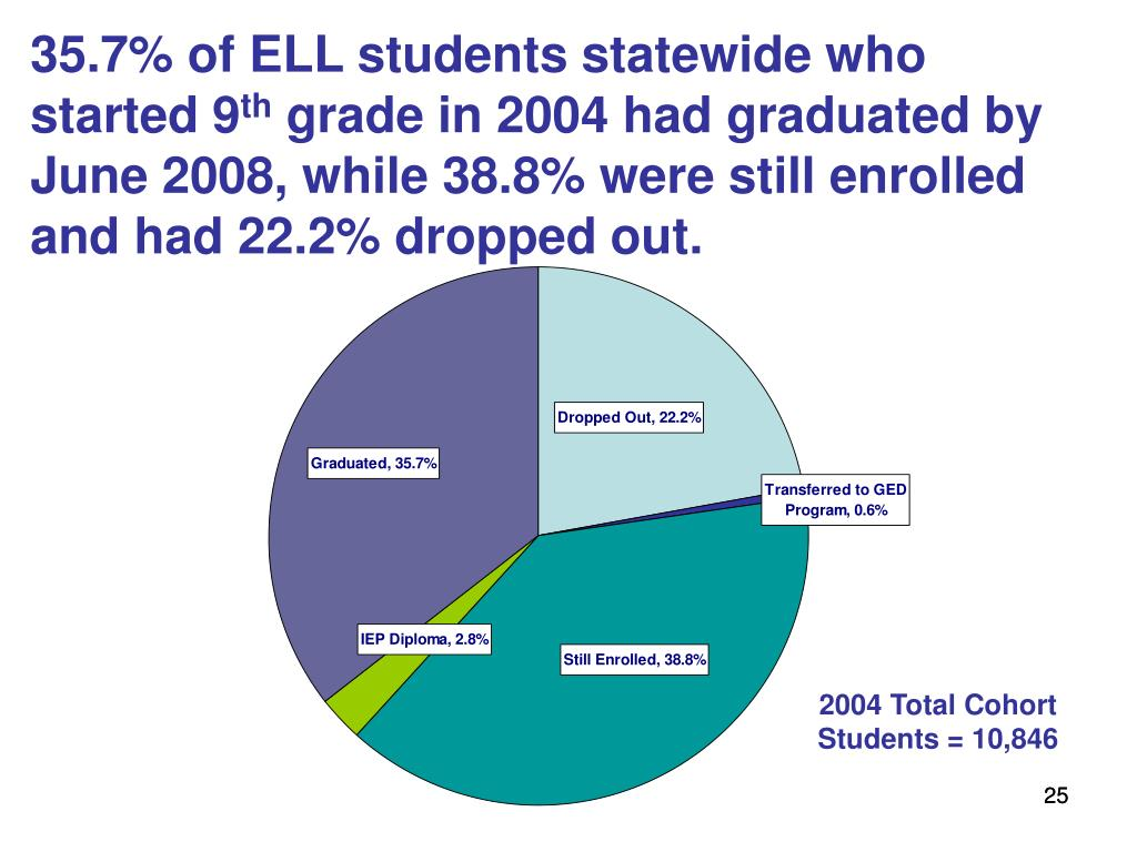 35.7% of ELL students statewide who started 9