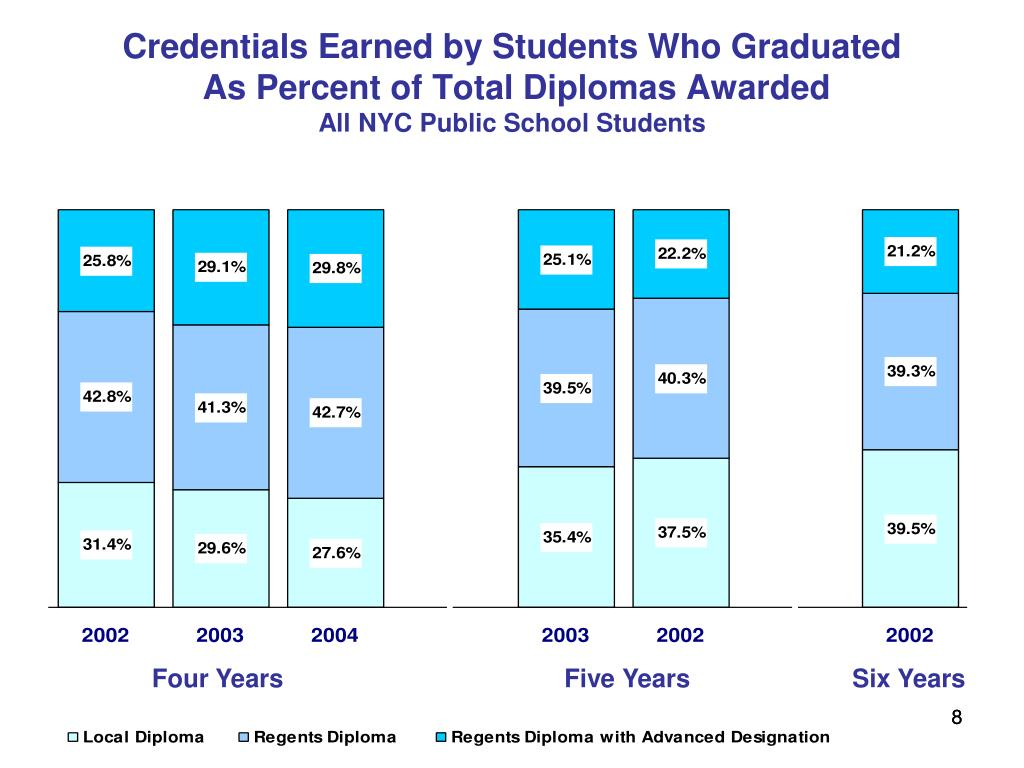 Credentials Earned by Students Who Graduated