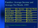families average income and average net worth 1995