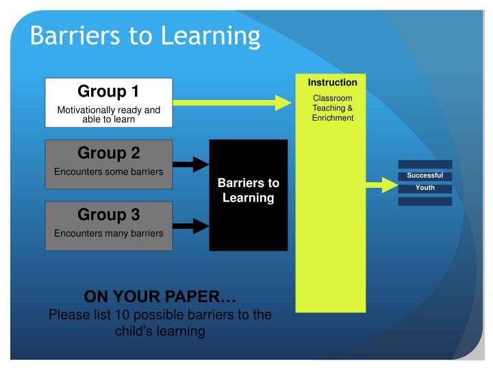 what are some of the barriers Barriers to education and strategies to address them three of the key ways in which poverty acts as a barrier to accessing and completing a full cycle of quality primary some countries with refugee populations (host countries) make provisions for the education of refugee children while others do not.