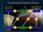 the international payments process
