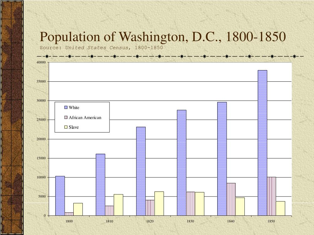 Population of Washington, D.C., 1800-1850