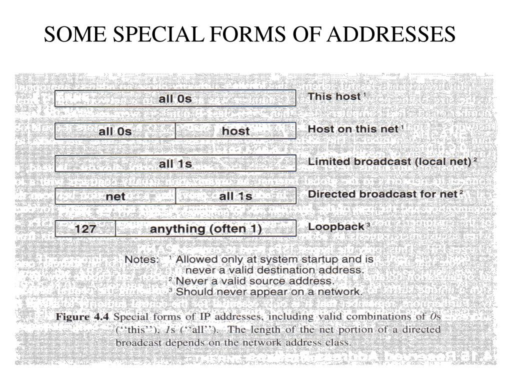 SOME SPECIAL FORMS OF ADDRESSES