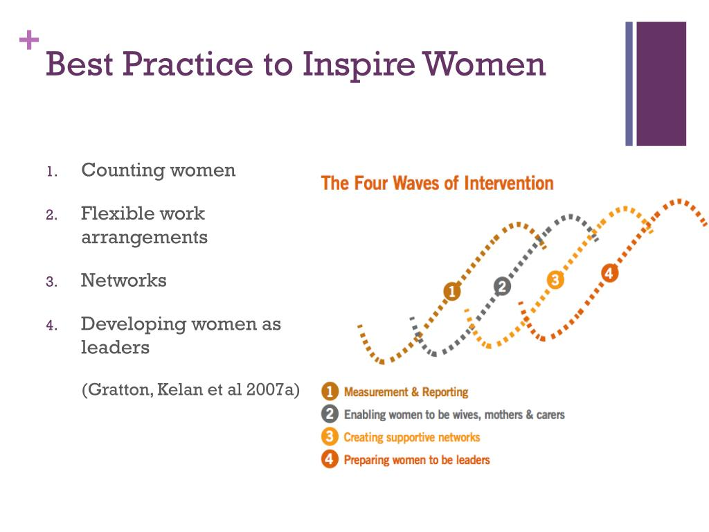 Best Practice to Inspire Women