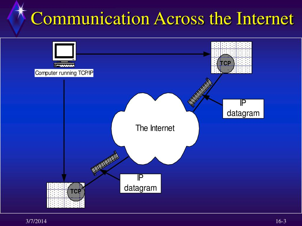 Communication Across the Internet