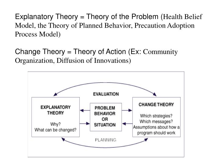 using the health belief model how Using either the health belief model or the health promotion model, identify its major concepts and assumptions explain how the family nurse can design care for.