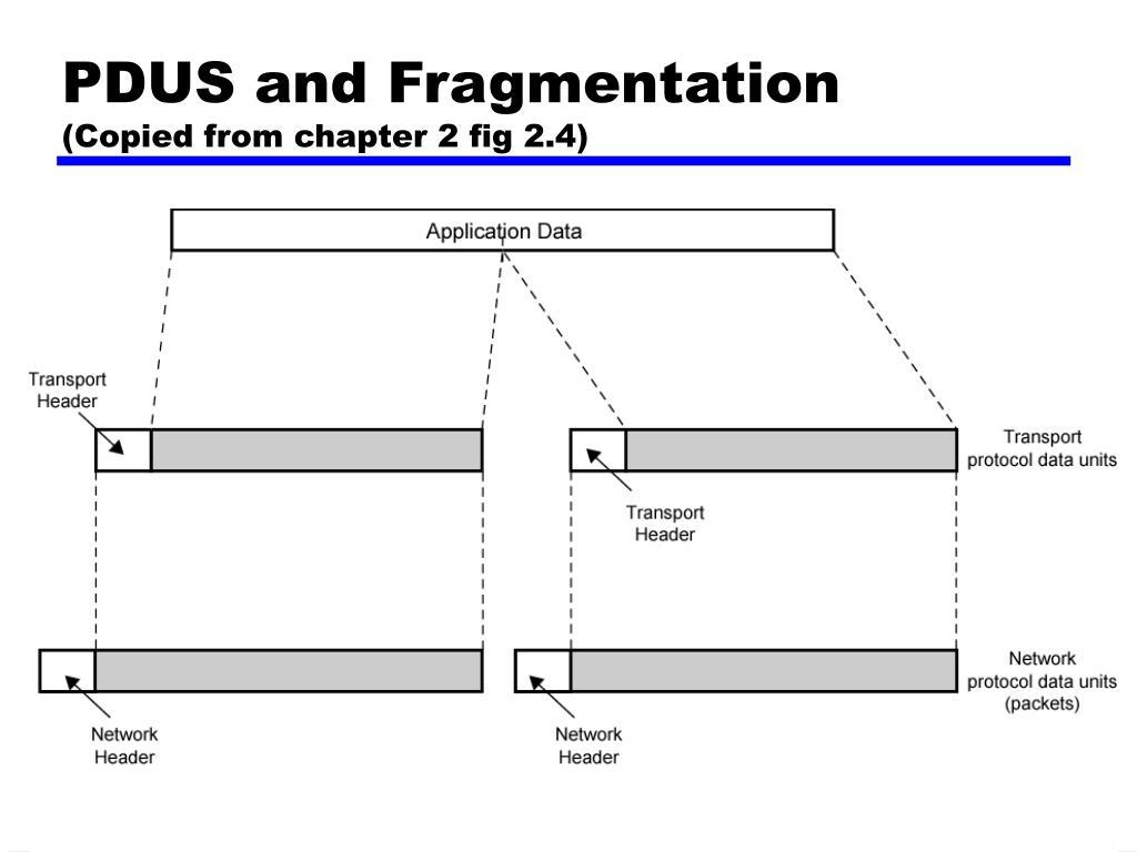 PDUS and Fragmentation