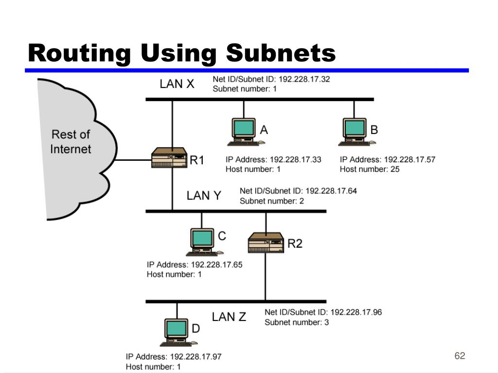 Routing Using Subnets