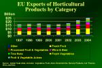 eu exports of horticultural products by category