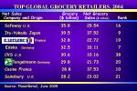 top global grocery retailers 200422
