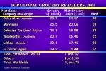 top global grocery retailers 200423
