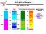 b profile of sample i