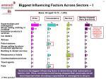 biggest influencing factors across sectors i