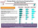 changes made to the grocery shopping since the start of the year