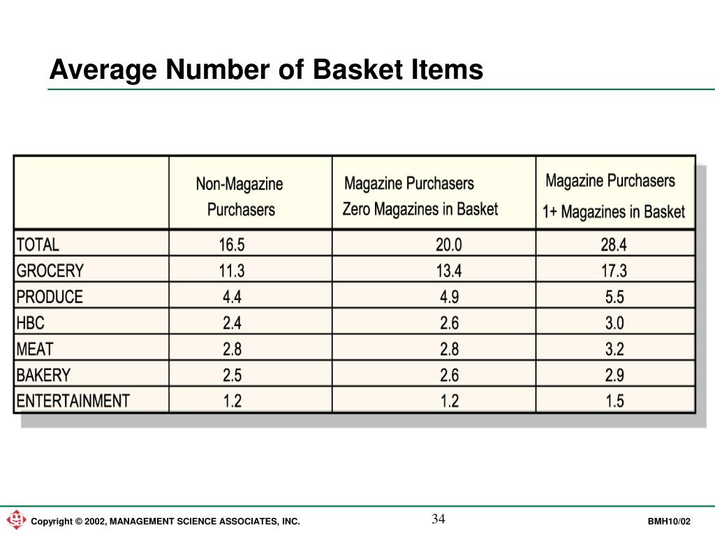 Average Number of Basket Items