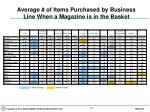 average of items purchased by business line when a magazine is in the basket