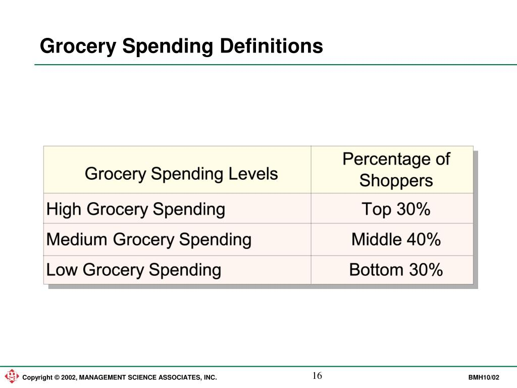 Grocery Spending Definitions