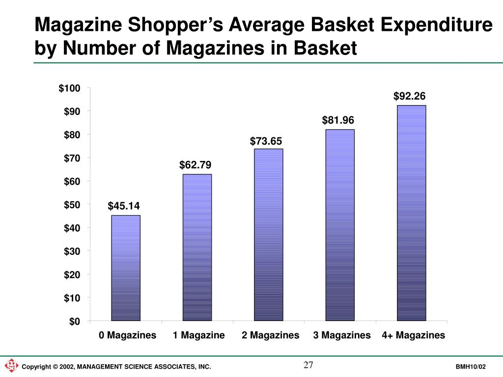 Magazine Shopper's Average Basket Expenditure by Number of Magazines in Basket