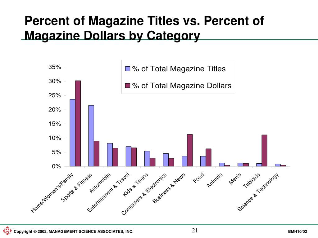 Percent of Magazine Titles vs. Percent of Magazine Dollars by Category