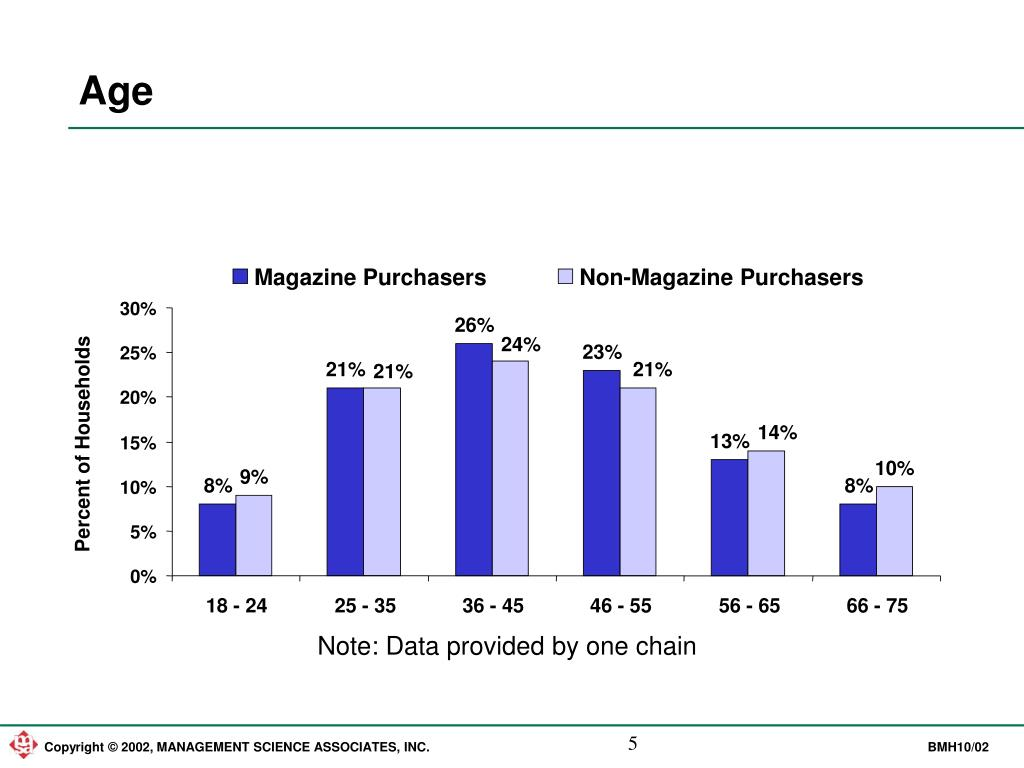 Magazine Purchasers