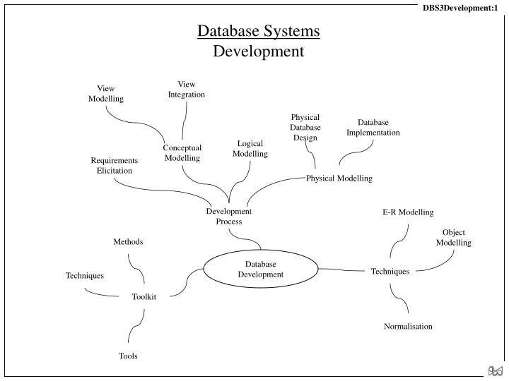 database systems development n.