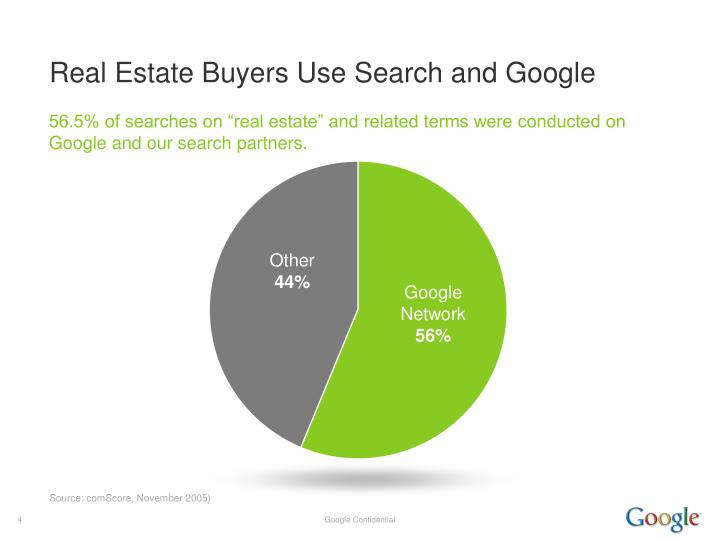 Real Estate Buyers Use Search and Google